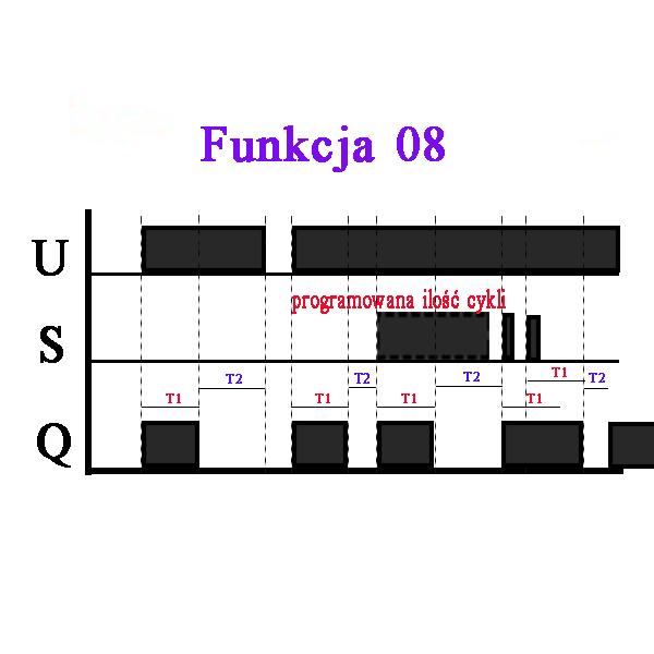 Diagram funkcji przekaźnika