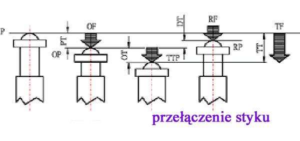 Wyłaczniki krańcowe oznaczenia parametrów